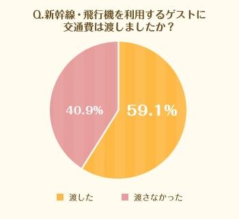 Q.新幹線・飛行機を利用するゲストに交通費は渡しましたか?