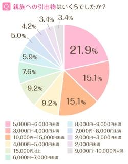 先輩カップルのアンケートによると、親族に贈った引き出物の金額相場は3,000円~15,000円以上と、かけた金額の幅が広いことが特徴的です。一番多かったのは、5,000