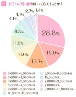 先輩カップルが贈った職場の上司への引き出物の金額相場は5,000円~6,000円が最も多く、10,000円以上の品を贈ったという人も10.9%。上司への引き出物としては、グラス