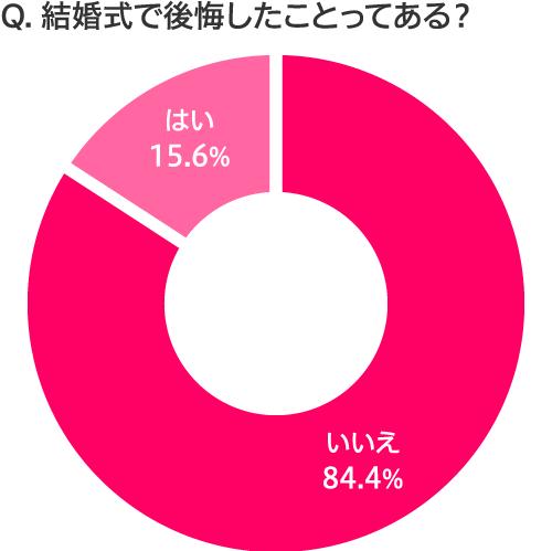 式当日のお天気アンケート