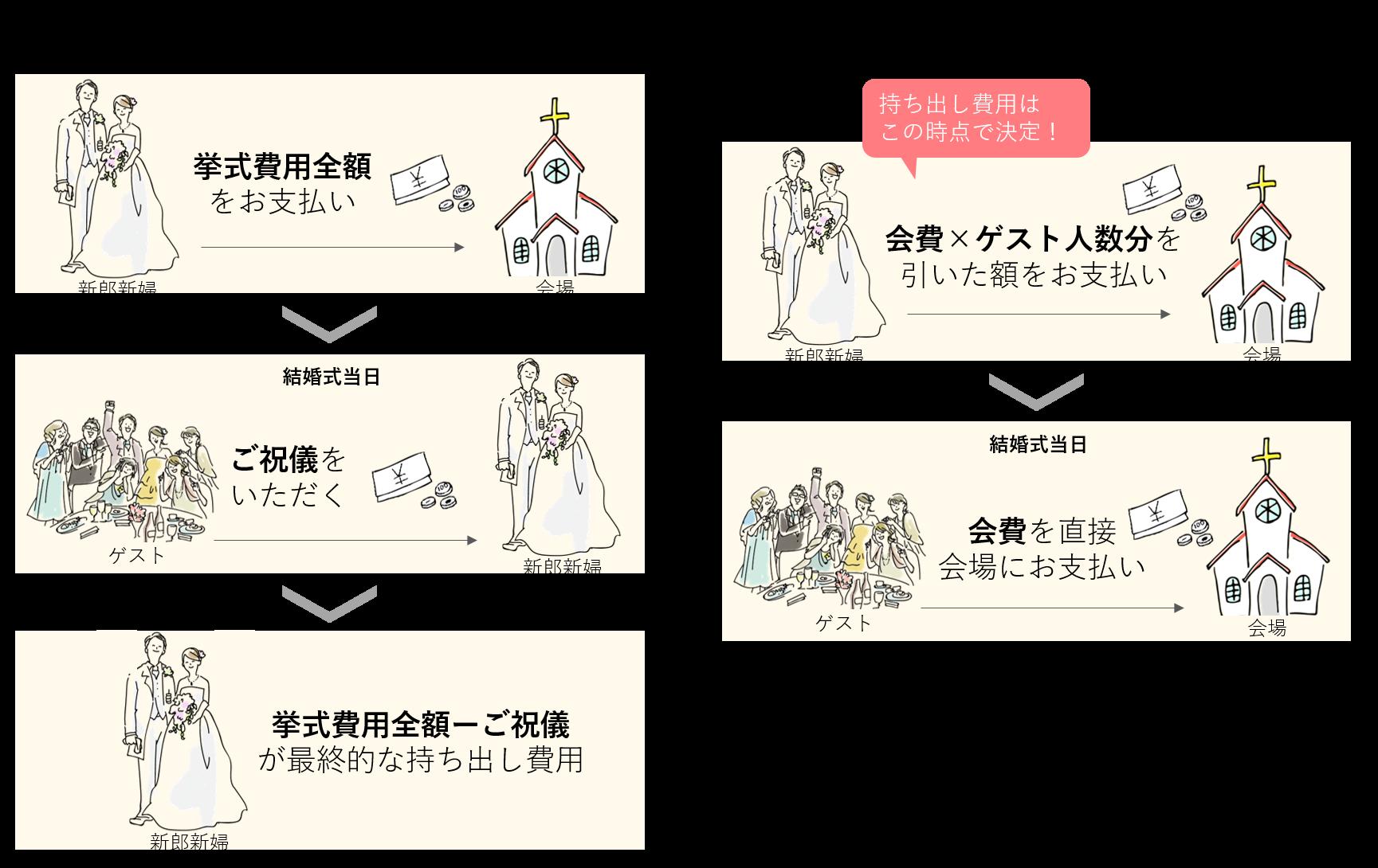 北海道で主流の会費制結婚式とは