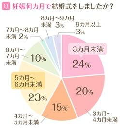 「妊娠何カ月で結婚式をしましたか」グラフ