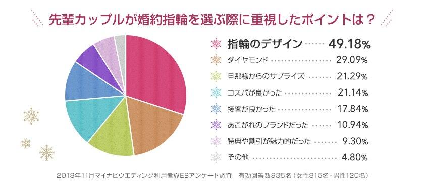 先輩カップルが婚約指輪を選ぶ際に重視したポイントは? 指輪のデザイン・・・49.18%,ダイヤモンド・・・29.09%,旦那さまからのサプライズ・・・21.29%,コスパが良かった・・・21.14%,接客が良かった・・・17.84%,あこがれのブランドだった・・・10.94%,特典や割引が魅力的だった・・・9.30%,その他・・・4.6% 2018年11月マイナビウエディング利用者WEBアンケート調査 有効回答数1,019名(女性815名・男性120名)