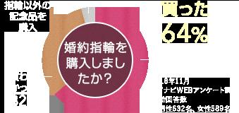 婚約指輪を購入しましたか? 買った…64%、かわなかった…32%、指輪以外の記念品を購入…4% 2018年11月 マイナビWEBアンケート調査 有効回答数(男性632名、女性589名)