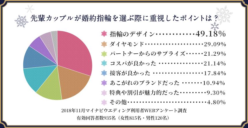 先輩カップルが婚約指輪を選ぶ際に 重視したポイントは? 指輪のデザイン・・・・・・・・・49.18% ダイヤモンド・・・・・・・・・・・・・・・・・29.09% 旦那様のからのサプライズ・・・・・・21.29% コスパが良かった ・・・・・・・・・・・・・21.14% 接客が良かった ・・・・・・・・・・・・・・・17.84% あこがれのブランドだった ・・・・・10.94% 特典や割引が魅力的だった・・・・・・・9.30% その他・・・・・・・・・・・・・・・・・・・・・・・・・4.80% 2018年11月マイナビウエディング利用者WEBアンケート調査有効回答者数935名(女性815名・男性120名)
