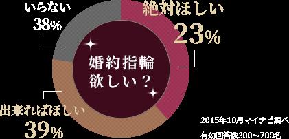 婚約指輪欲しい? 絶対ほしい23% 出来ればほしい39% いらない38%