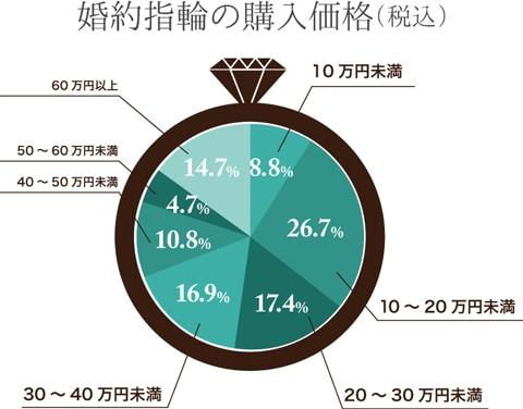 婚約指輪の購入価格グラフ