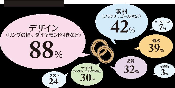 結婚指輪を選ぶ基準