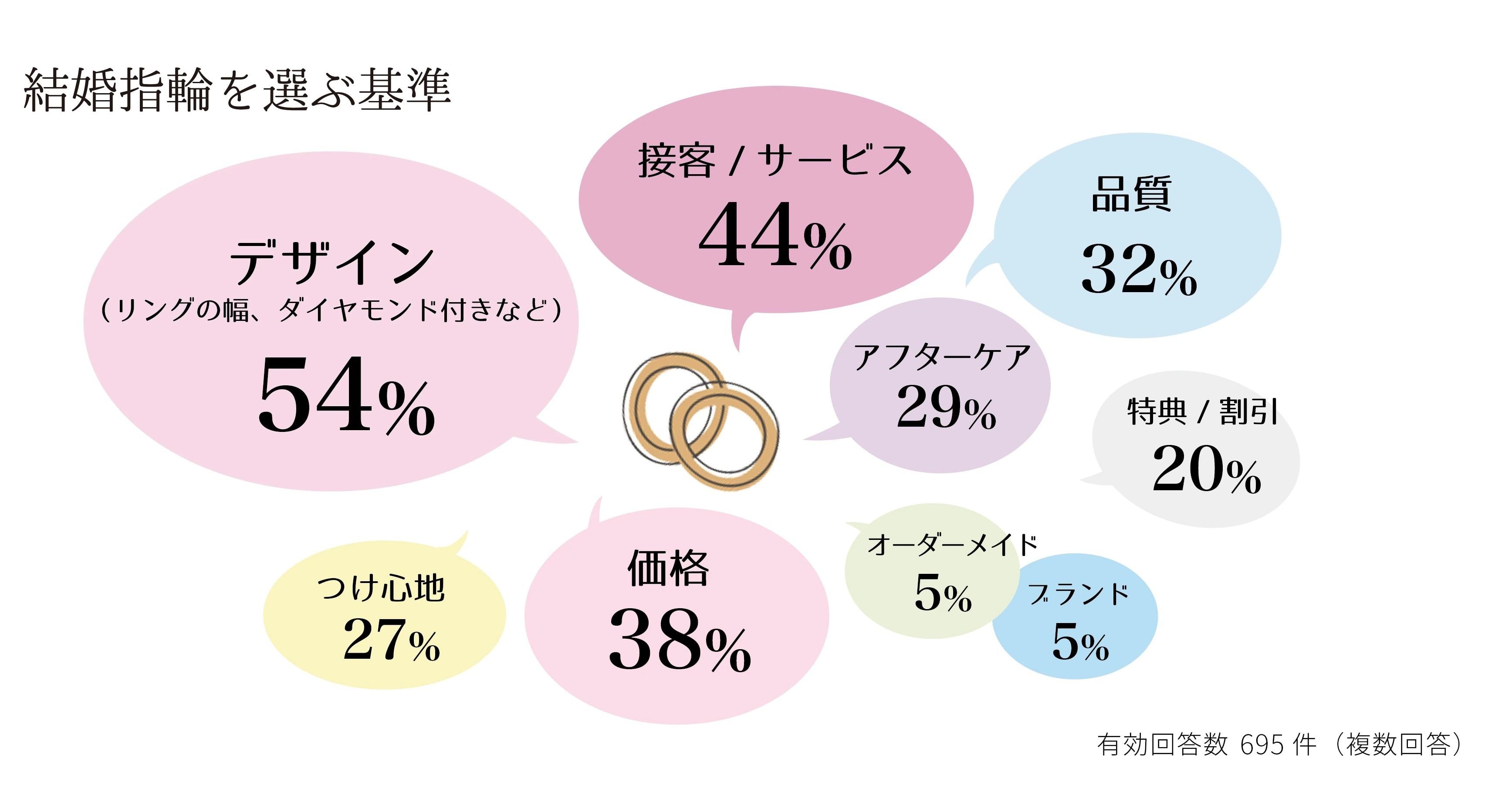 結婚指輪を選んだポイントは?