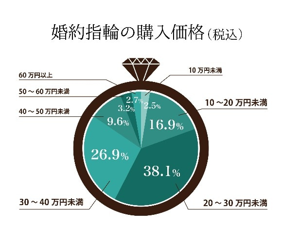 婚約指輪の購入価格